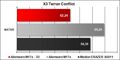 Alienware M17x X3 Terran Conflict