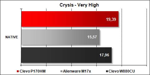 Clevo P170HM - Crysis Very High