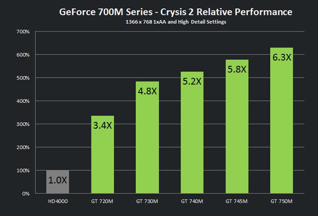 gtx-700m-comparison-chart
