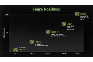 TegraRoadmap.portables4gamers
