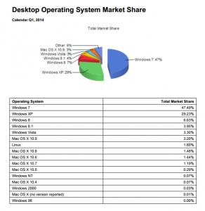 Répartition des opérateurs sur le marché pour le premier trimestre 2014 (prévisions basées sur la fin de 2013)