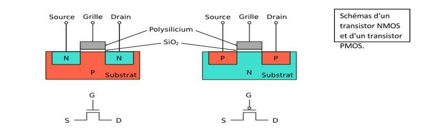 Le coin tech le cmos et les portes logiques for Porte logique and transistor