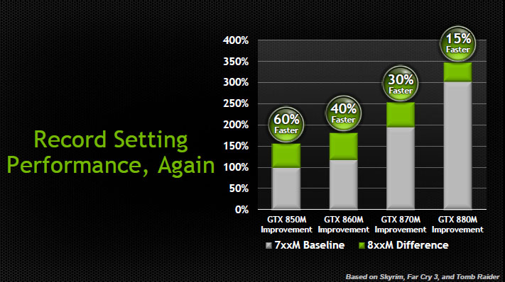 performacne geforce 800m