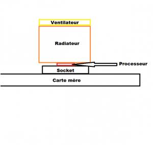 le radiateur surmonte notre processeur (le ventilateur selon la conception est au-dessus ou sur les côtés voire absent)