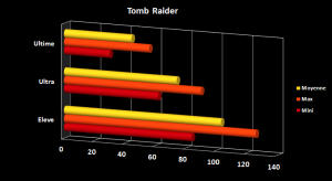 Asus G750JZ-T4089h Tomb Raider